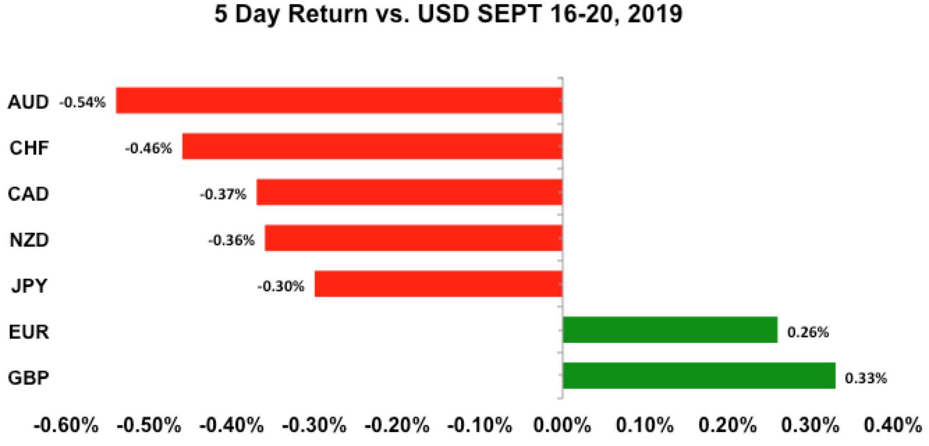 Five-day return vs USD Sept 16 - 20, 2019