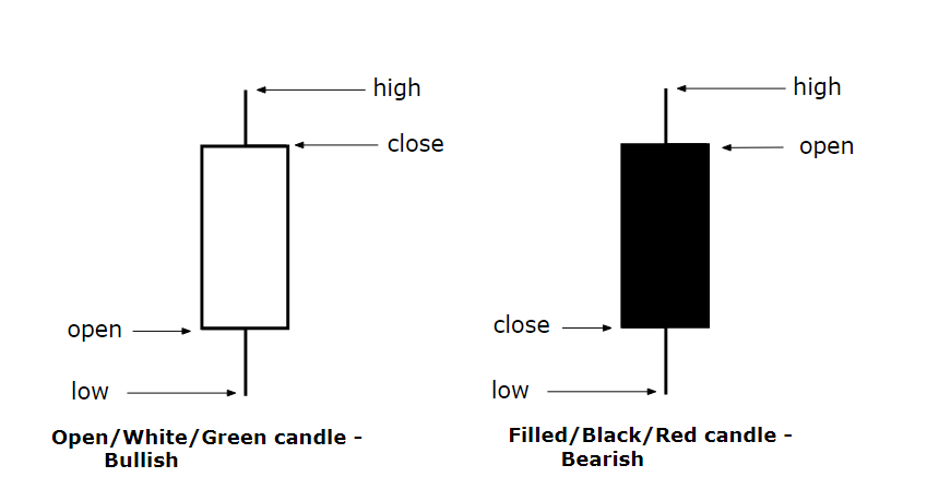 Basic building block of candlestick chart