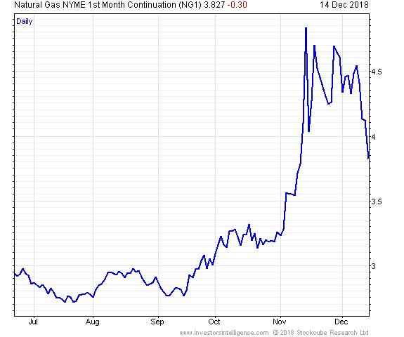 天然气NYME第一个月延续日线图