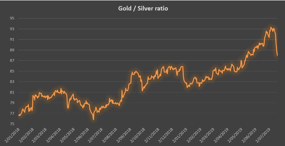 Chart of the Day - July 19, 2019 - gold/silver ratio