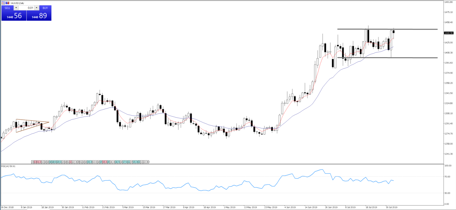 Chart of the Day - Aug 5, 2019 - XAUUSD, daily