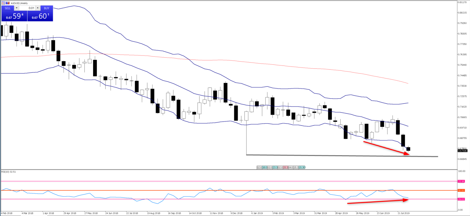 Chart of the Day - Aug 7, 2019 - AUDUSD, weekly