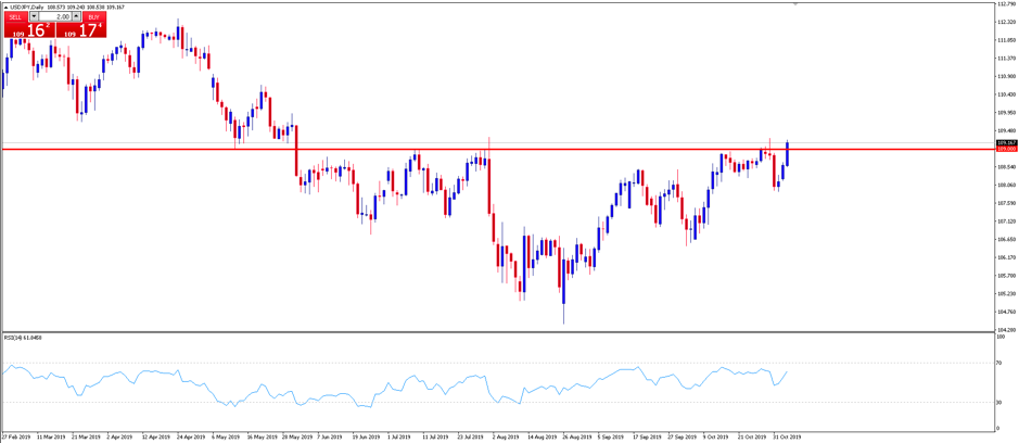 Chart of the Day: USDJPY