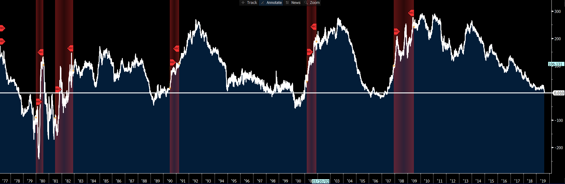 Chart of the Day: US Treasury two-year vs 10-year yield curve