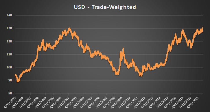 Aug 20 Chart of the Day: Trade-weighted USD