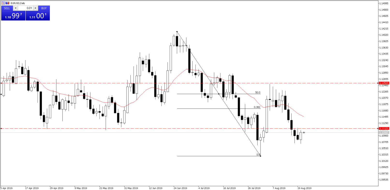 Chart of the Day - Aug 21, 2019 - EURUSD, daily