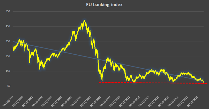 EU banking index