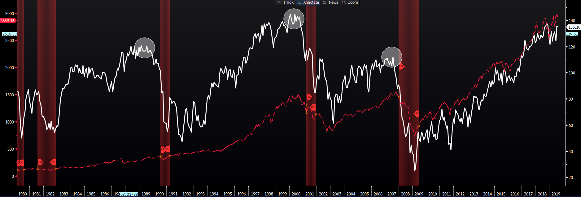 White line – US consumer confidence. Red line – S&P 500. Red-shaded area – periods when the US has been in recession.
