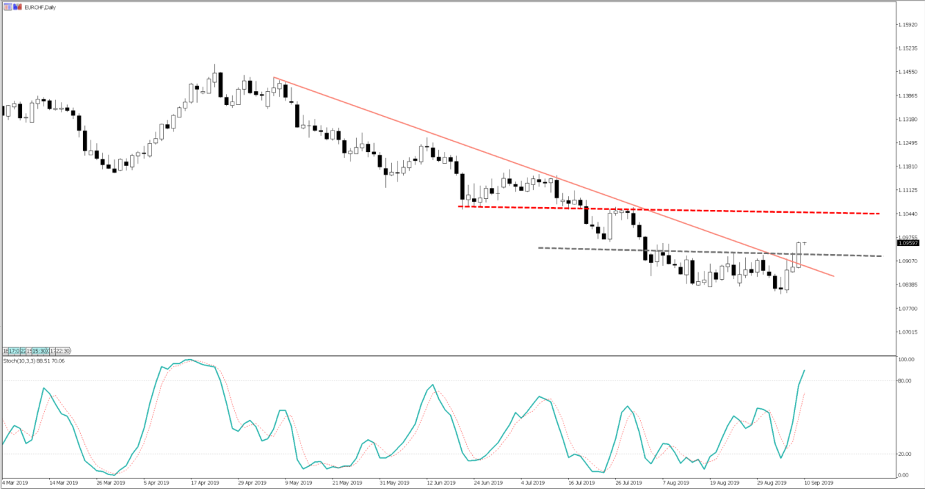 EURCHF, daily