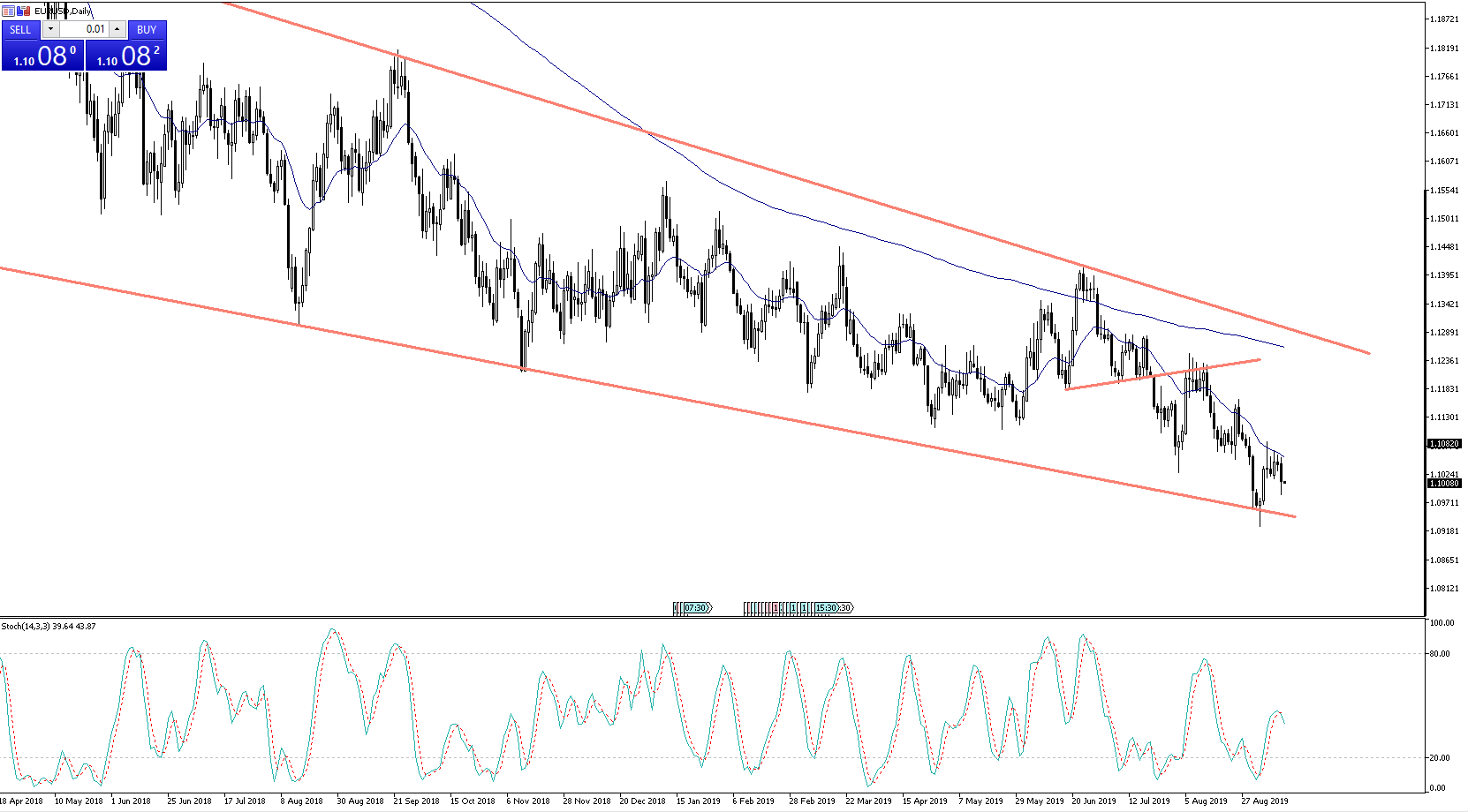Chart of the Day: EURUSD
