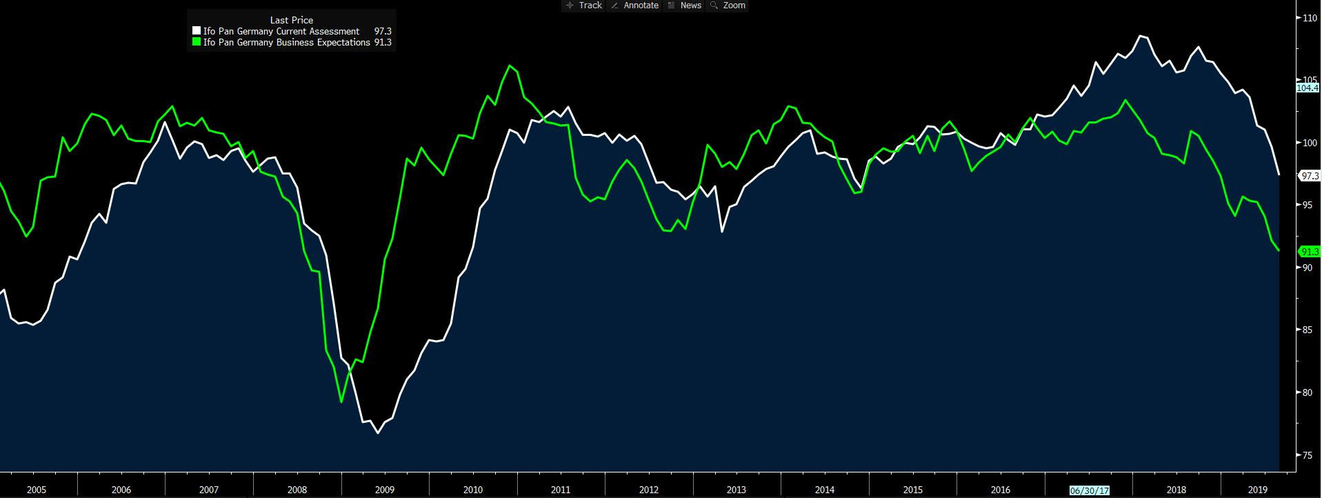 Green: IFO business expectations. White: German GDP.