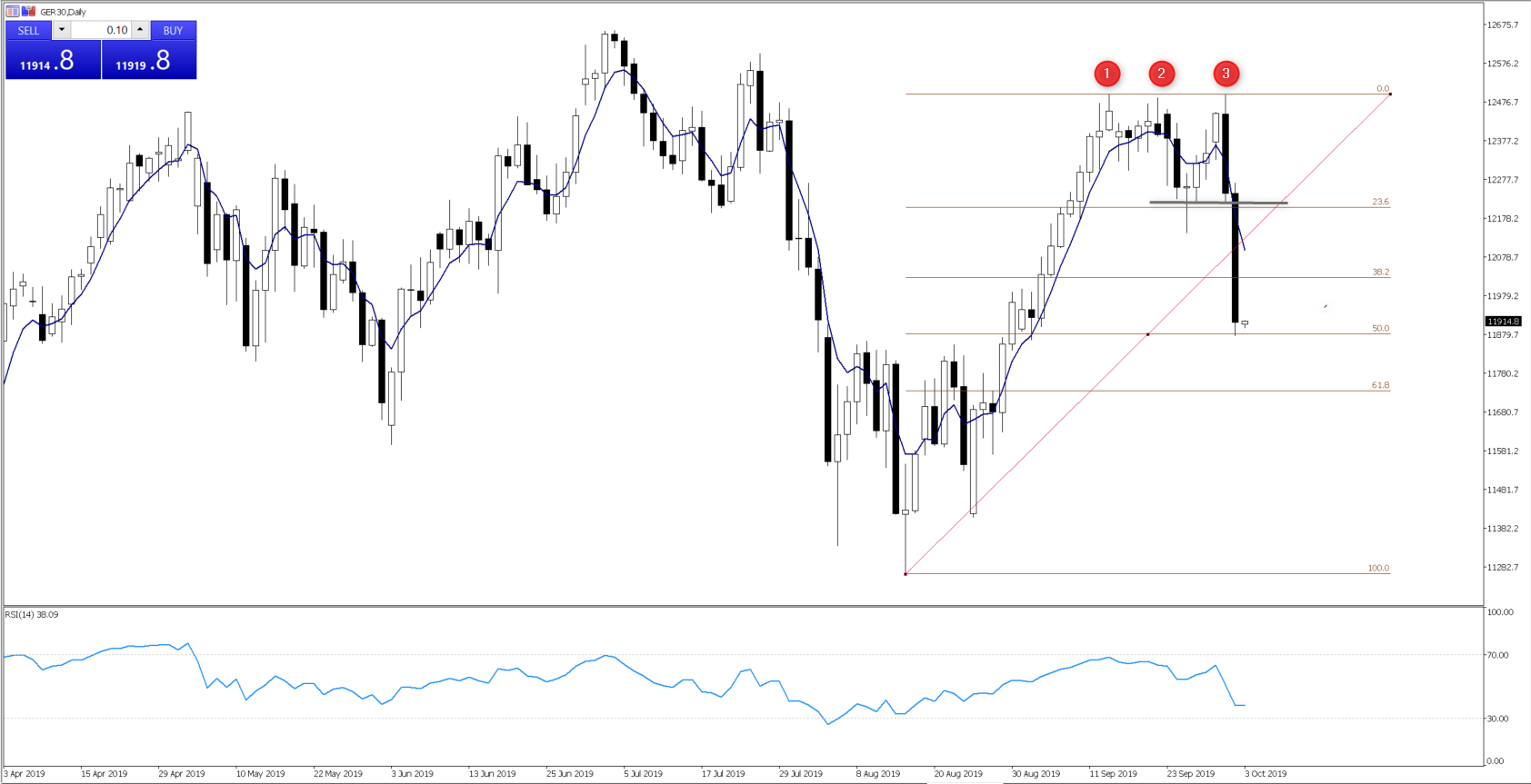 GER30 daily