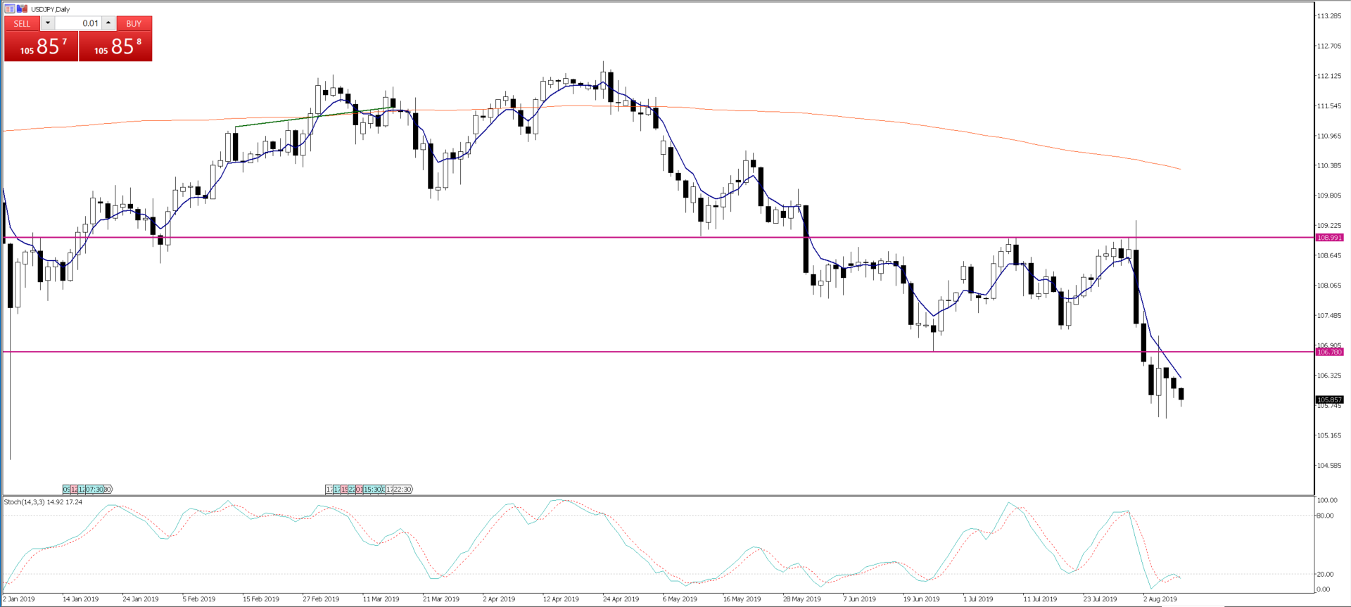 Chart of the Day - Aug 9, 2019 - USDJPY, daily
