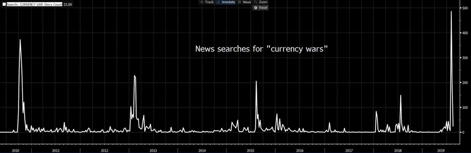 News searches for 'currency wars' have spiked recently