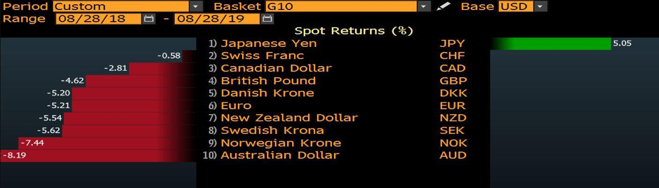 The USD appreciated against all G10 currencies except the JPY in the 12 months to August 28, 2019.