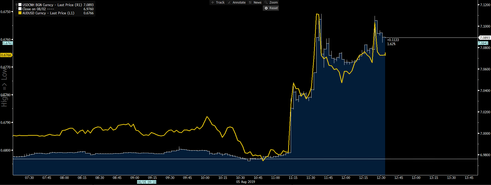 White: USDCNH. Yellow: AUDUSD (inverted).