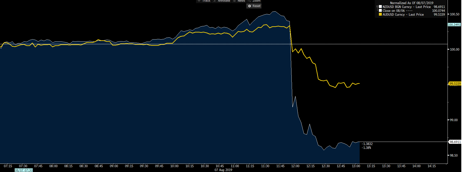 White: NZDUSD. Yellow: AUDUSD.