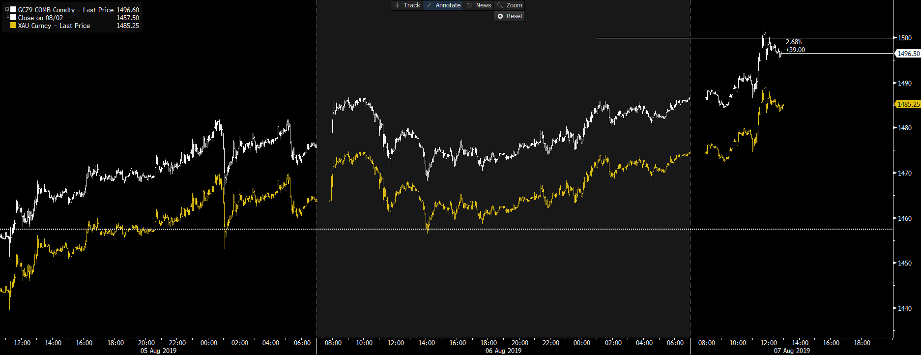 White: gold futures. Yellow: spot gold.