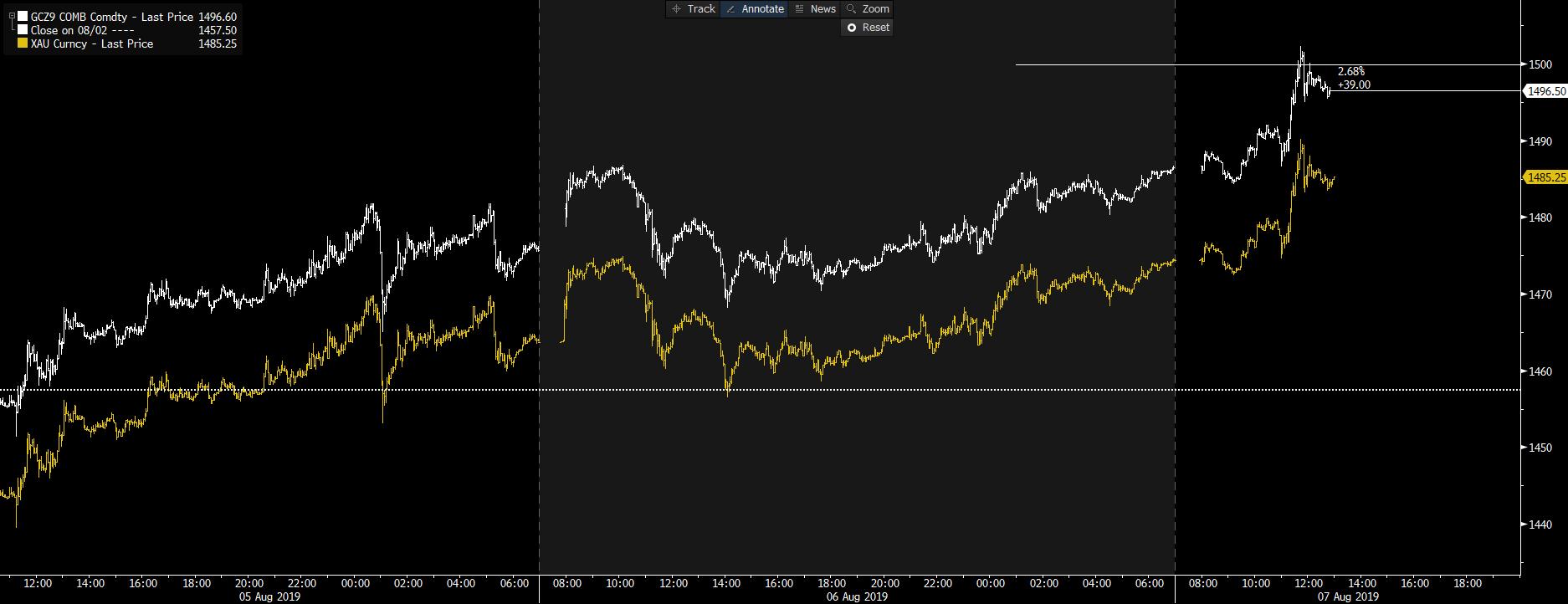 White: gold futures. Yellow: spot gold.