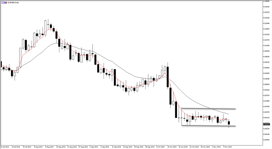 Daily chart of EURGBP