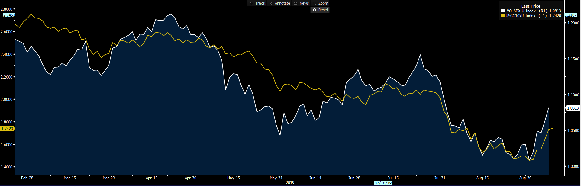 Yellow: S&P 500 high beta / low vol sector ratio. White: US 10-year treasury.