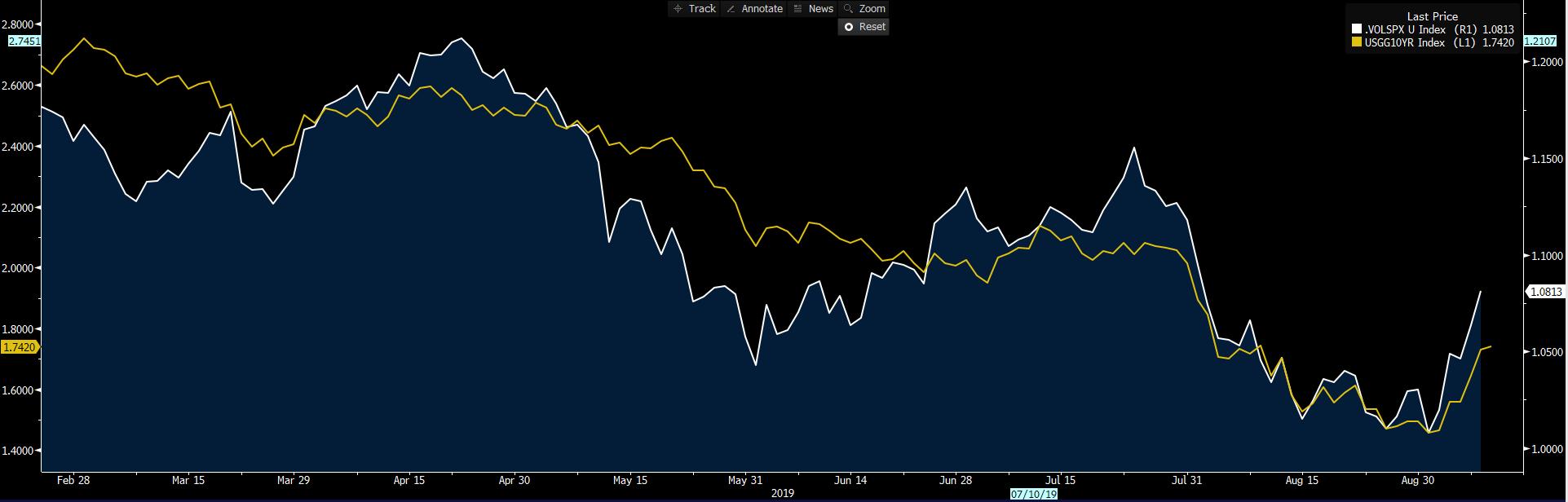 Yellow: S&P 500 high beta / low vol sector ratio. White: US 10-year treasury.