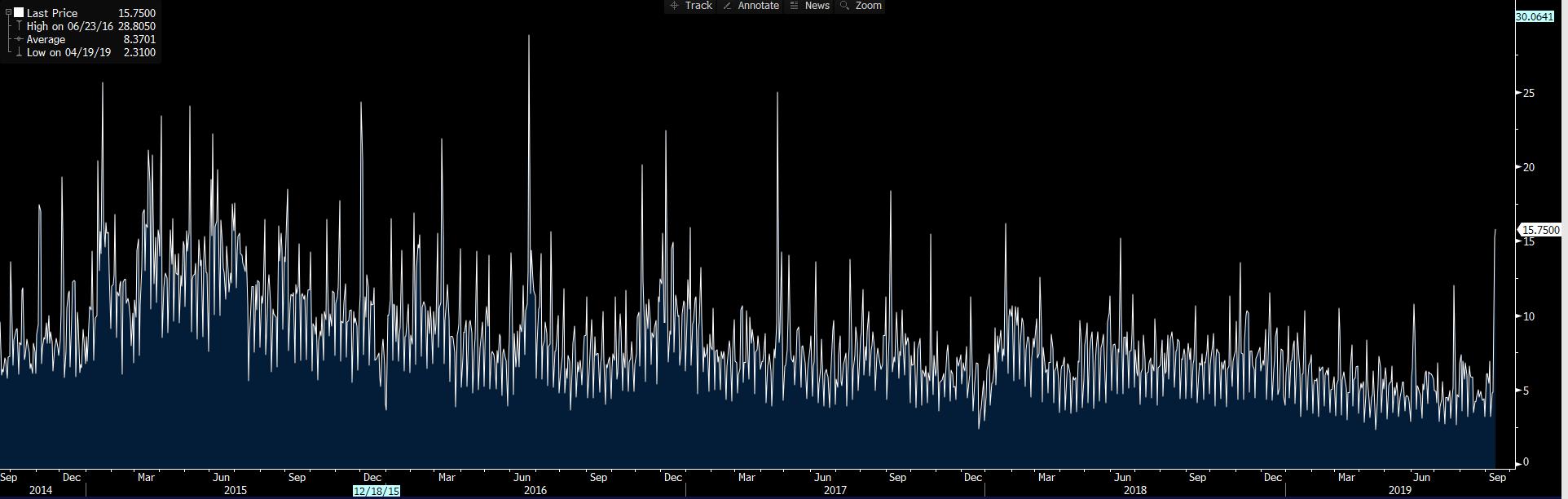 Daily Fix: Market dynamics before ECB meet and US CPI