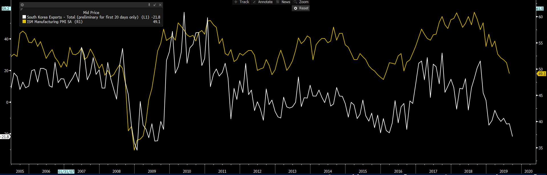 US ISM manufacturing vs South Korean exports