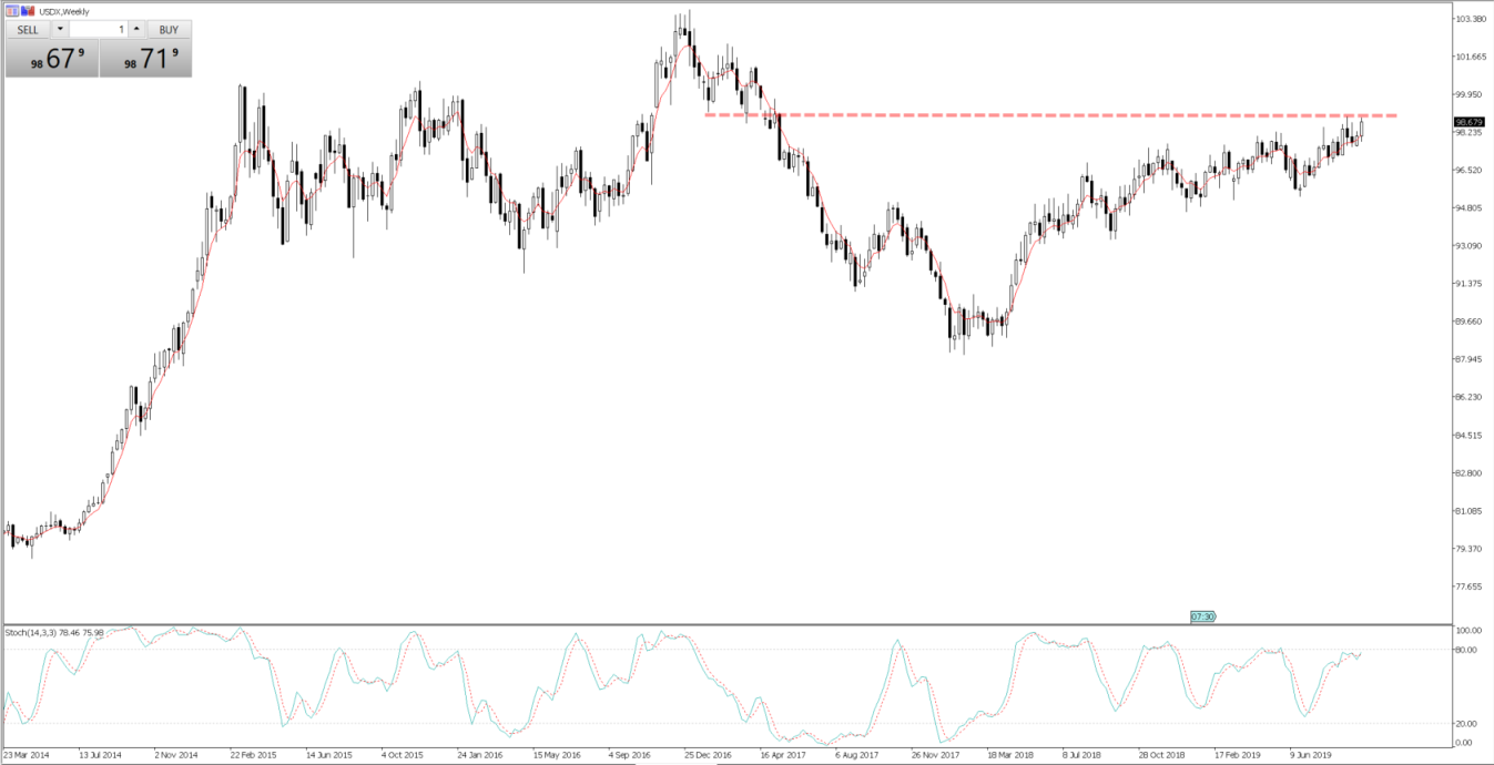 Daily chart of the USDX