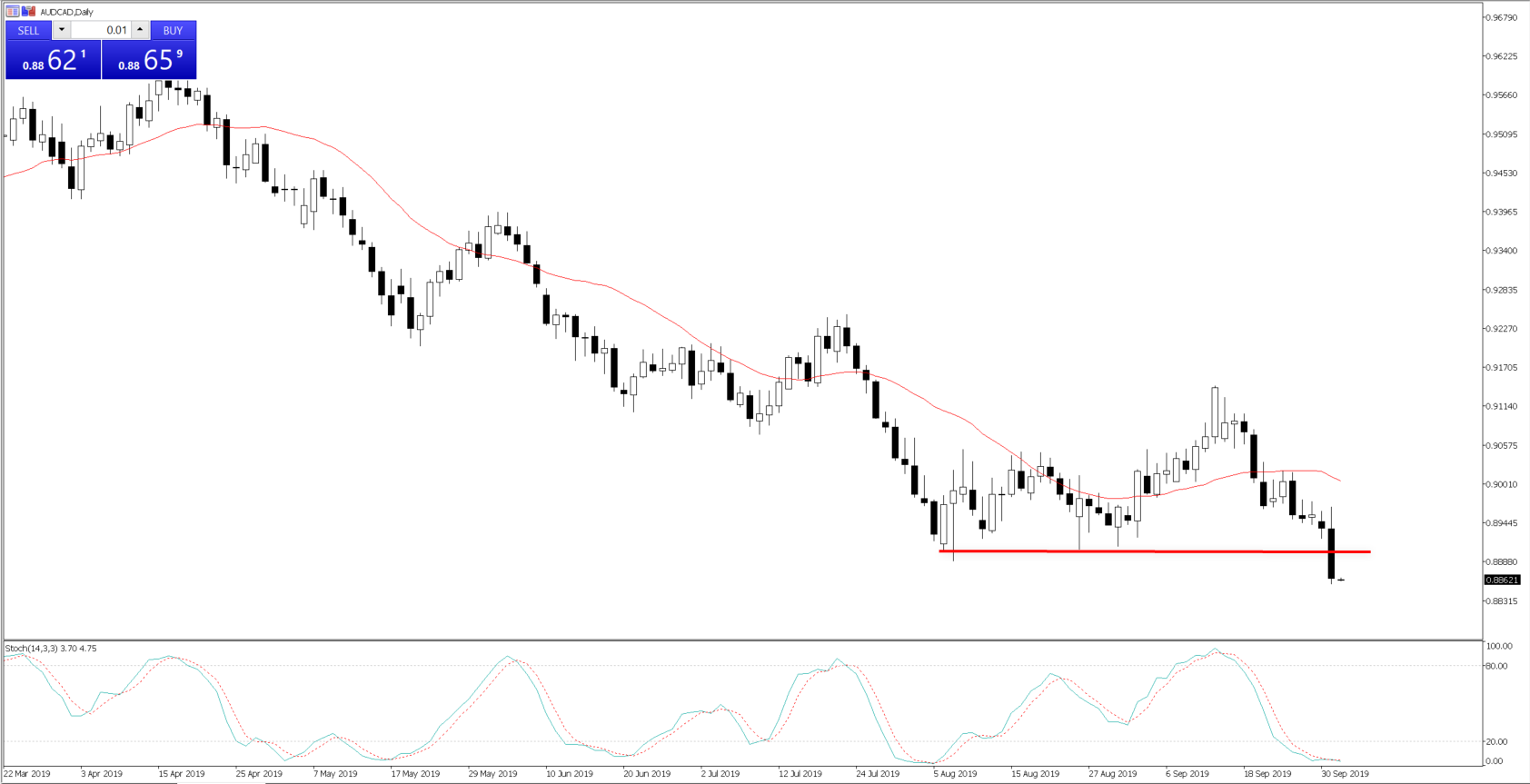 Daily chart of AUDCAD