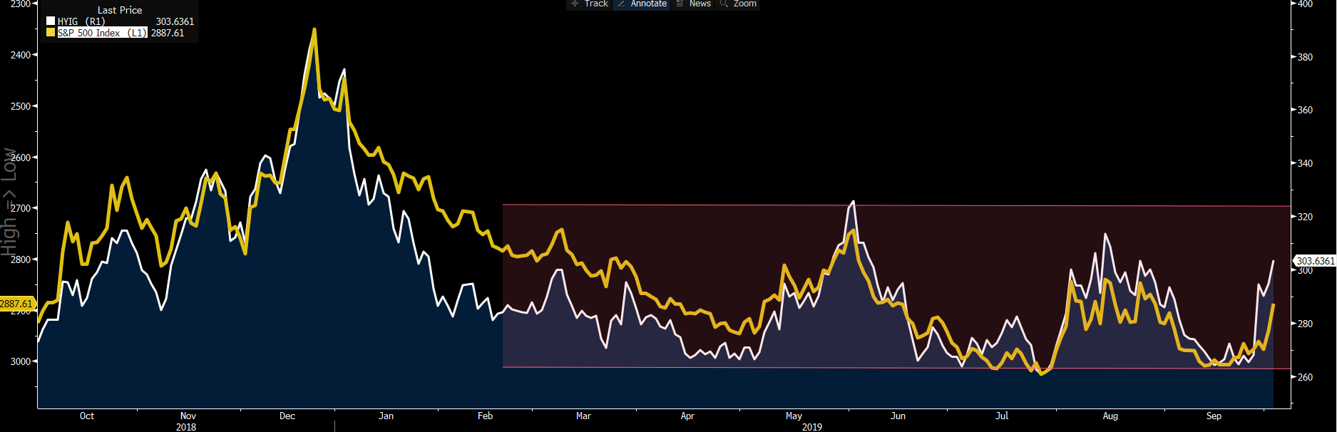 White: HY/IG credit spread. Yellow: S&P 500 (inverted).