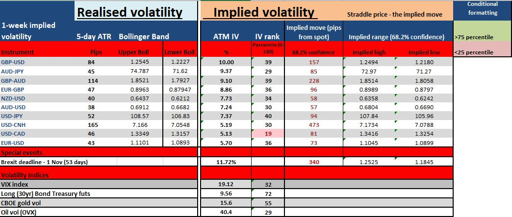 Realised volatility vs implied volatility