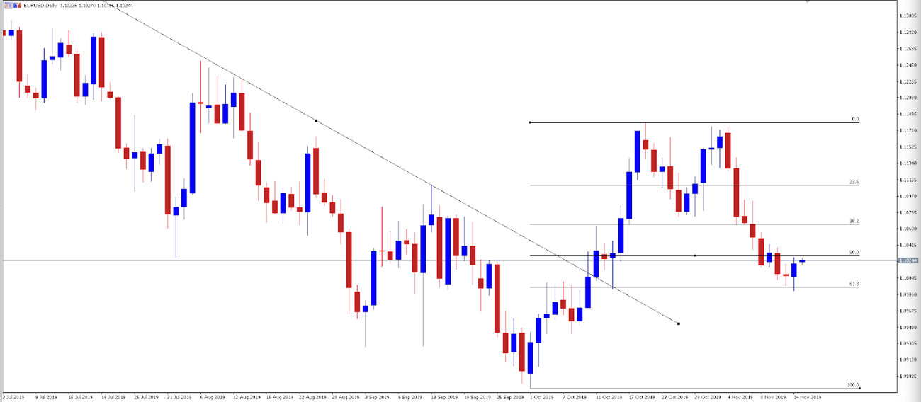Chart of the Day - EURUSD