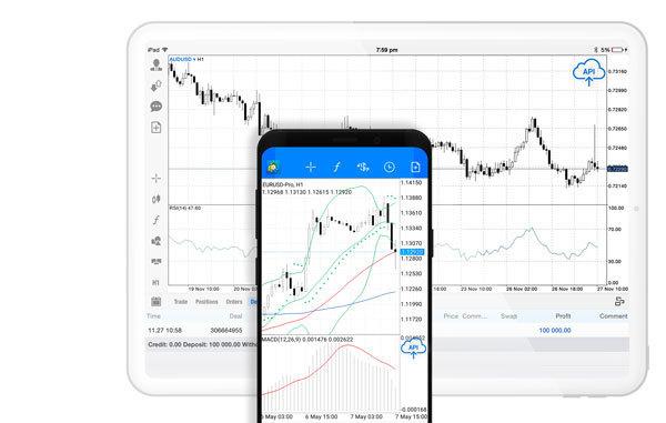 API technology for customised trading