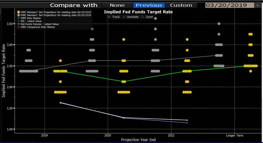 Dot plot: Implied Fed Funds target rate