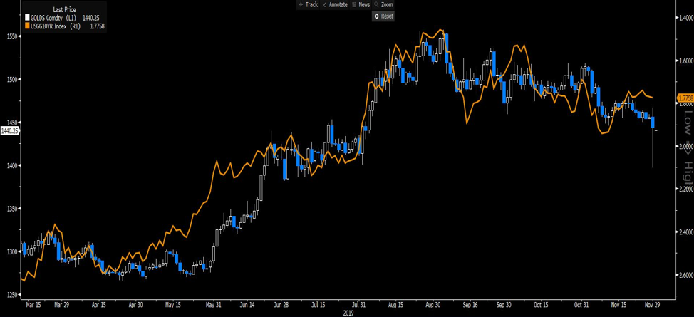 GOLDS USGG10YR chart