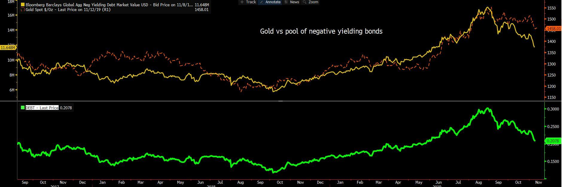 After a long period of steepening, the price of gold and the pool of negative yields have decreased since early September