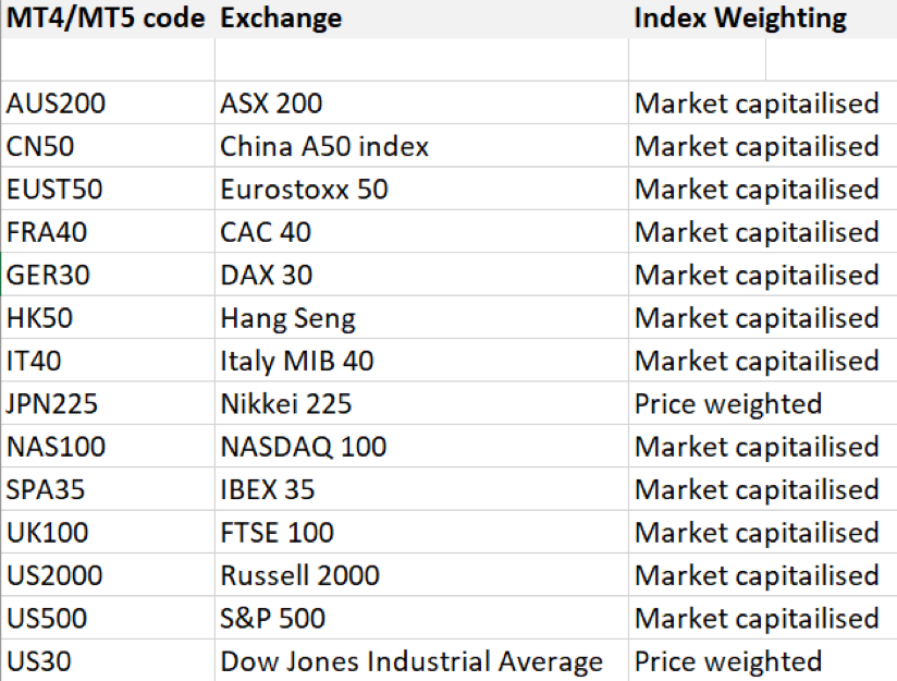 Equity index chart