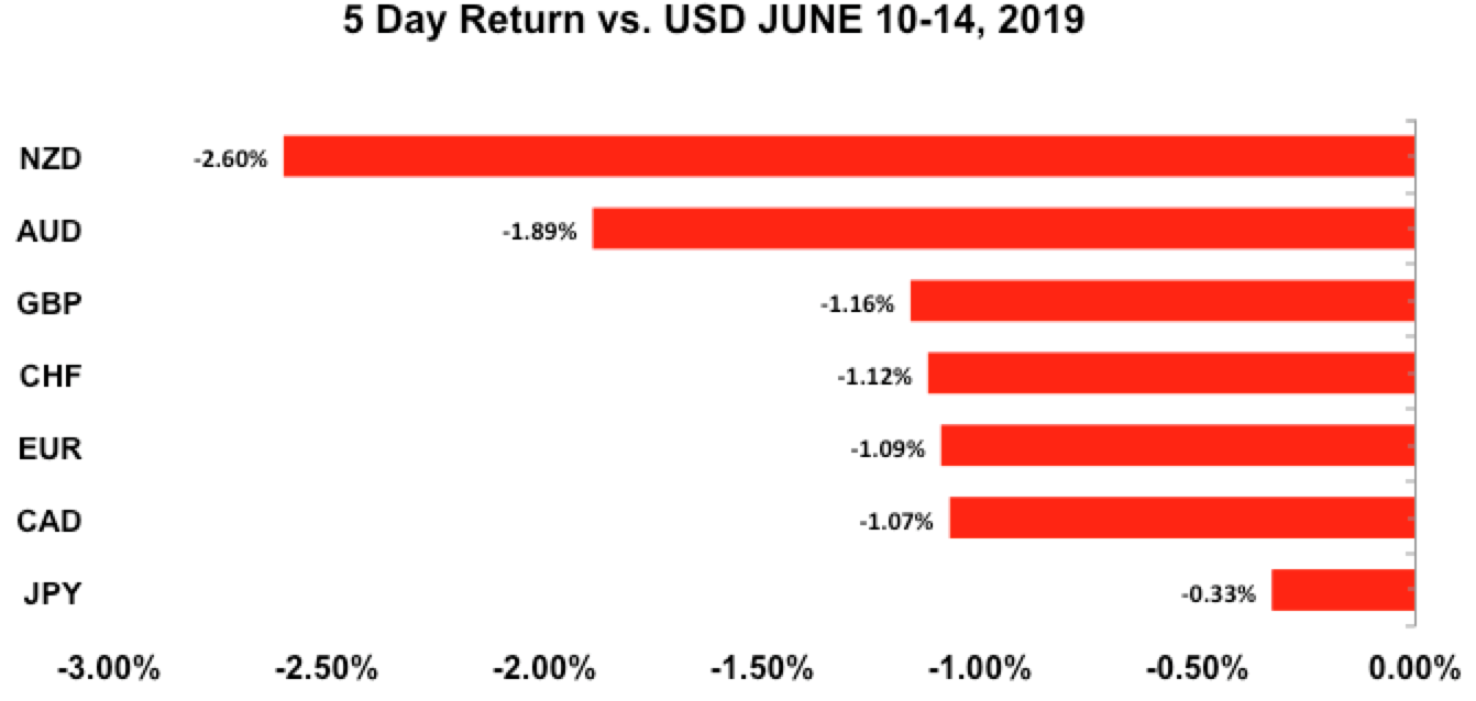Five-day return vs USD June 10-24, 2019