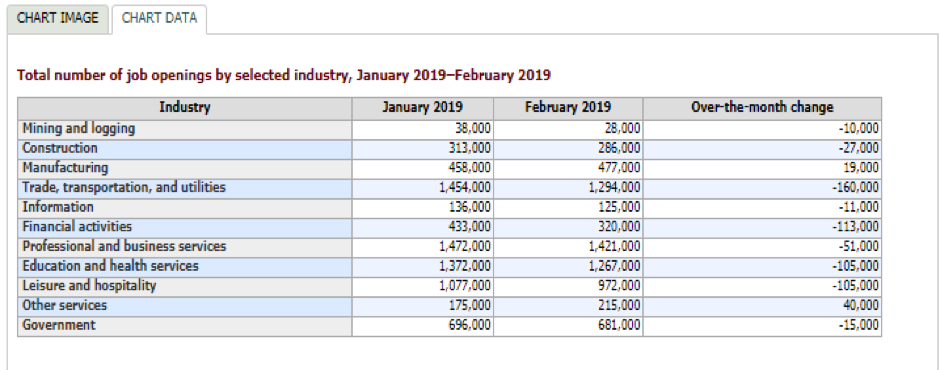 Total number of job openings by selected industry, January 2019 - February 2019
