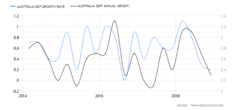 Australian GDP annual growth and growth rate