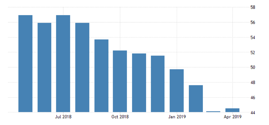 German Manufacturing PMI, May 2018 - April 2019