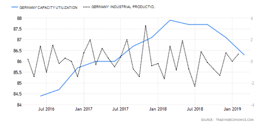 Germany capacity utilisation and industrial production, July 2016 - January 2019