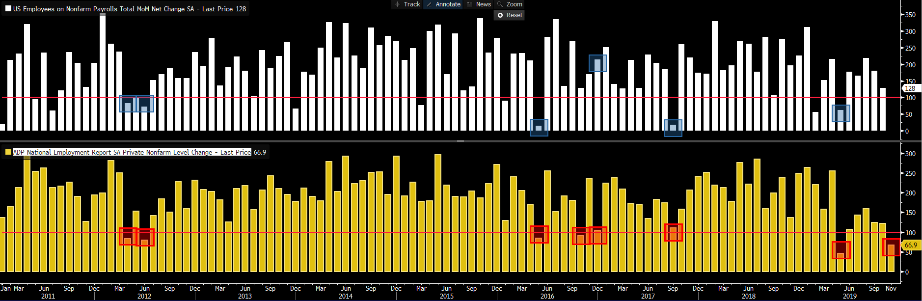 NFP Preview: GM effect to mask slowdown?