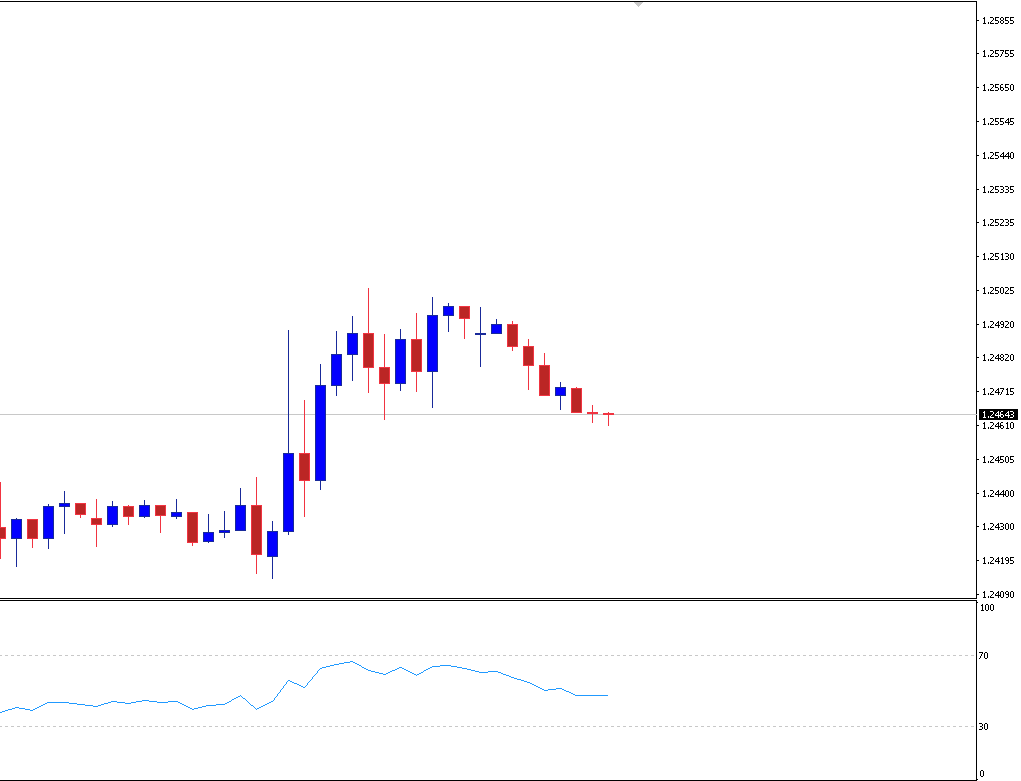 GBPUSD spiked on Supreme Court ruling suspension of Parliament had been unlawful.