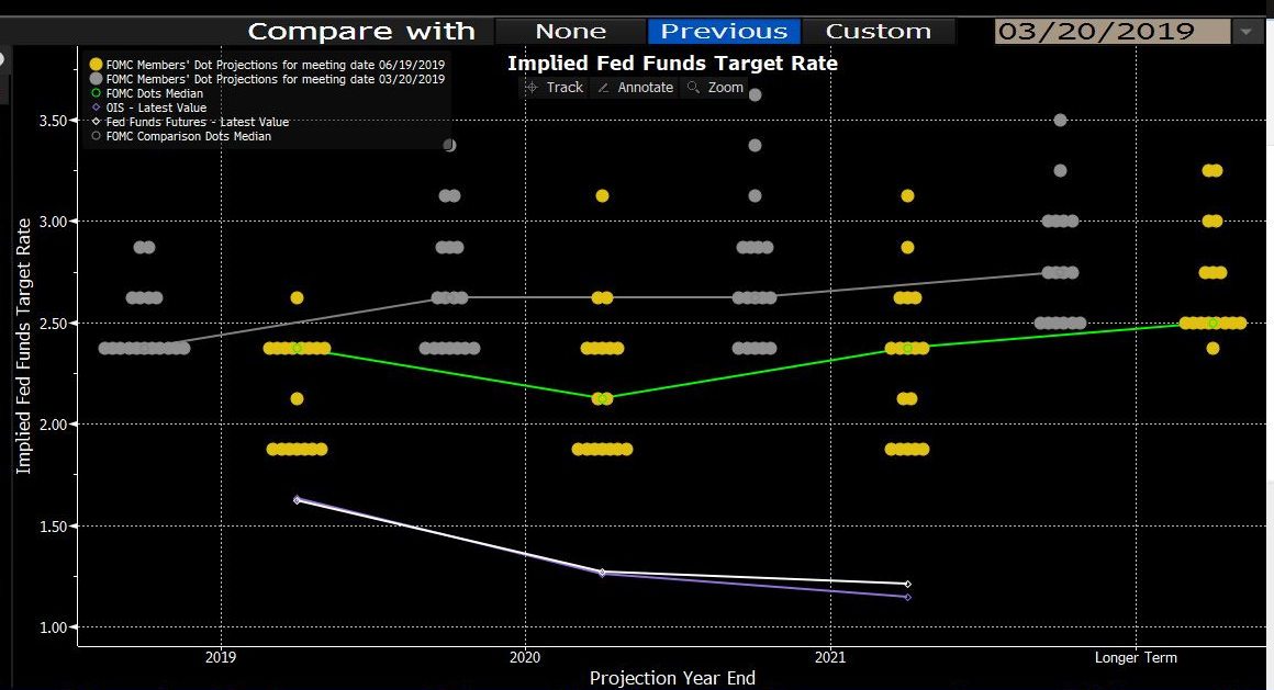 Markets are expecting a considerably lower move in rates than the FOMC voting members' median forecast.