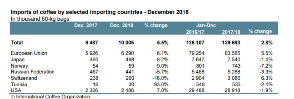Imports of coffee by selected importing countries - December 2018