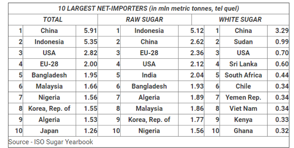 10 largest net-importers