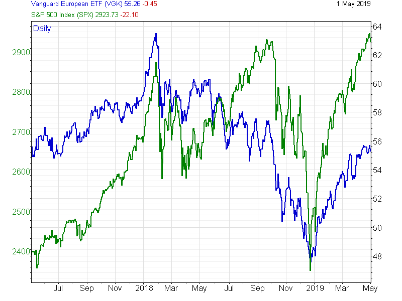 Chart of European equities against US 500 index