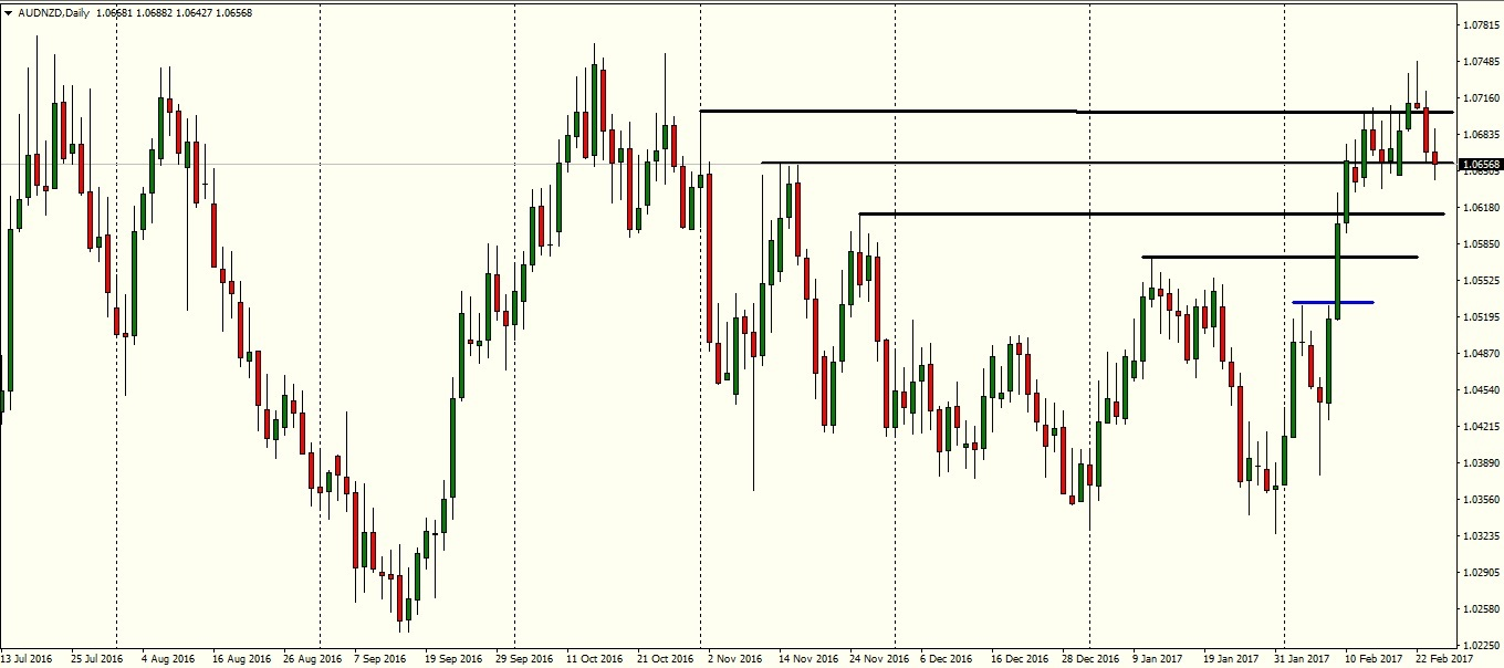 AUDNZD daily chart - Pepperstone MT4